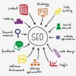SEO対策の方法!検索エンジンで上位表示されるブログとは?